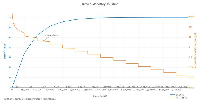 Bitcoin Halvening